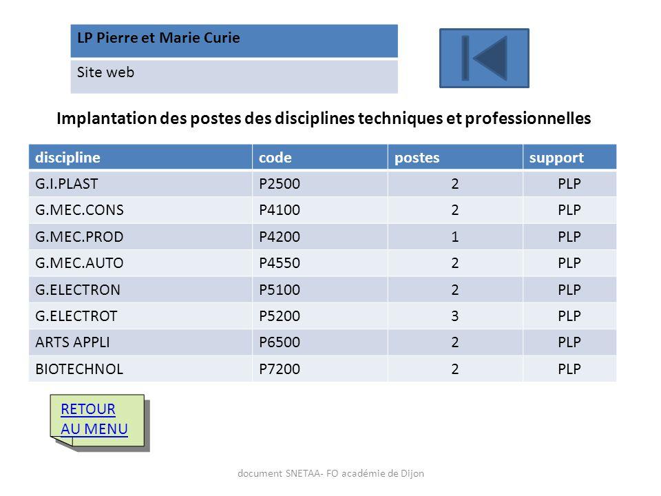 LP Pierre et Marie Curie Site web Implantation des postes des disciplines techniques et professionnelles disciplinecodepostessupport G.I.PLASTP25002PL