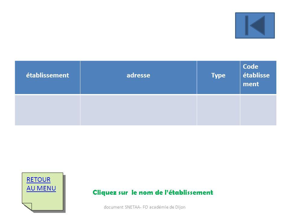 établissementadresseType Code établisse ment RETOUR AU MENU RETOUR AU MENU Cliquez sur le nom de létablissement document SNETAA- FO académie de Dijon