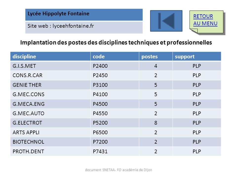 Lycée Hippolyte Fontaine Site web : lyceehfontaine.fr Implantation des postes des disciplines techniques et professionnelles disciplinecodepostessuppo