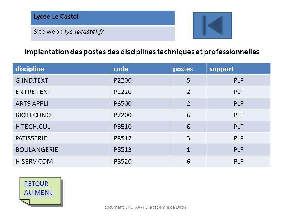 Lycée Le Castel Site web : lyc-lecastel.fr Implantation des postes des disciplines techniques et professionnelles disciplinecodepostessupport G.IND.TE