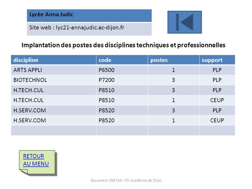 Lycée Anna Judic Site web : lyc21-annajudic.ac-dijon.fr Implantation des postes des disciplines techniques et professionnelles disciplinecodepostessup