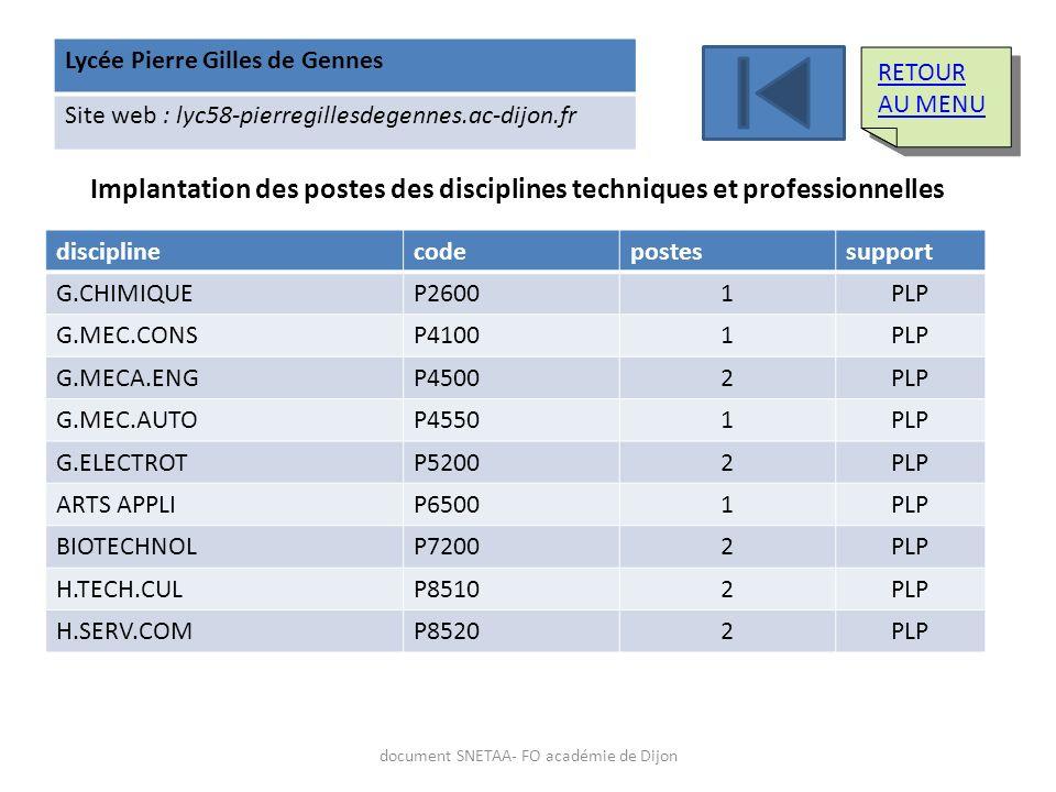 Lycée Pierre Gilles de Gennes Site web : lyc58-pierregillesdegennes.ac-dijon.fr Implantation des postes des disciplines techniques et professionnelles