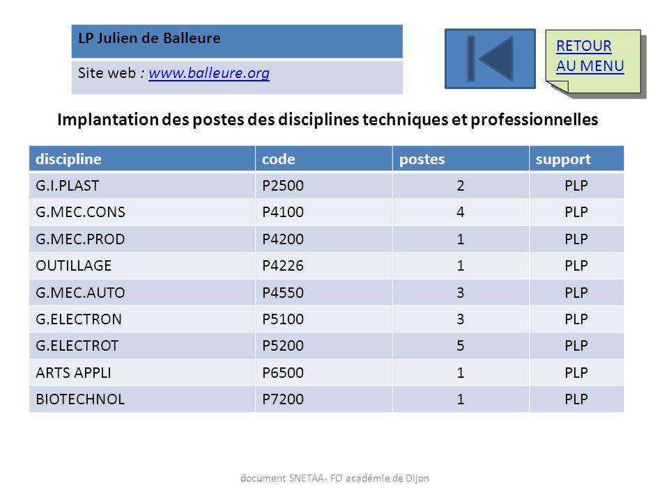 LP Julien de Balleure Site web : www.balleure.orgwww.balleure.org Implantation des postes des disciplines techniques et professionnelles disciplinecod