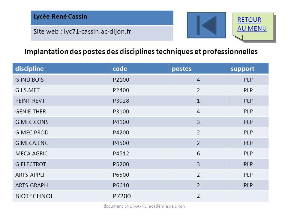 Lycée René Cassin Site web : lyc71-cassin.ac-dijon.fr Implantation des postes des disciplines techniques et professionnelles disciplinecodepostessuppo