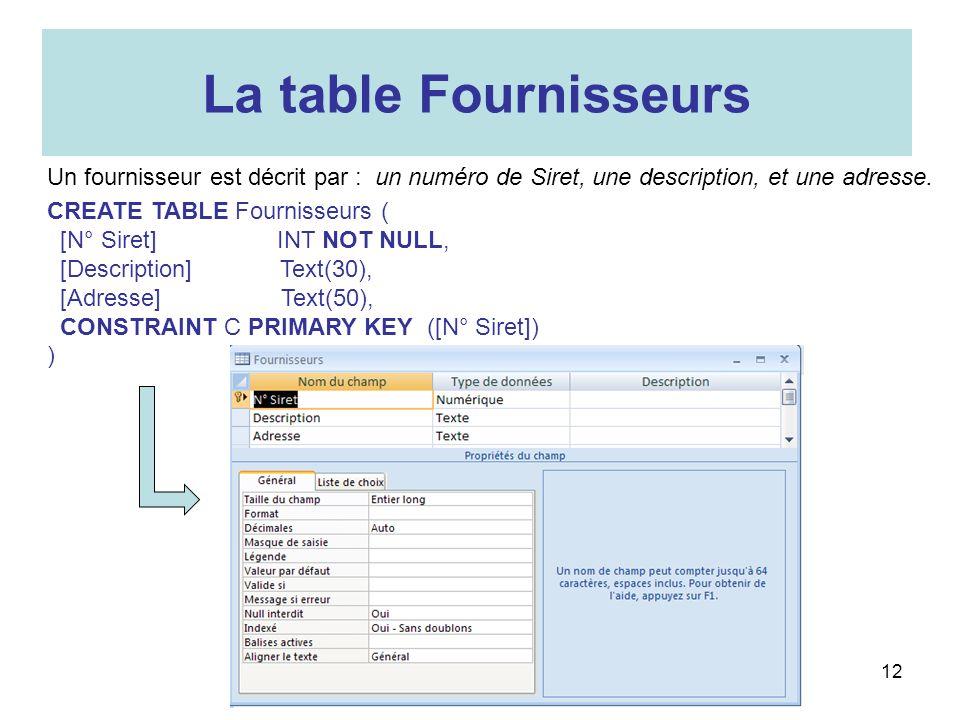 12 La table Fournisseurs Un fournisseur est décrit par : un numéro de Siret, une description, et une adresse. CREATE TABLE Fournisseurs ( [N° Siret] I
