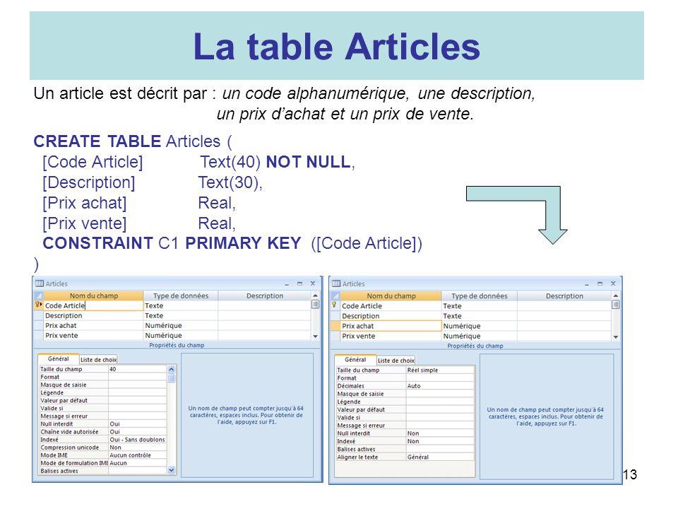13 La table Articles Un article est décrit par : un code alphanumérique, une description, un prix dachat et un prix de vente. CREATE TABLE Articles (