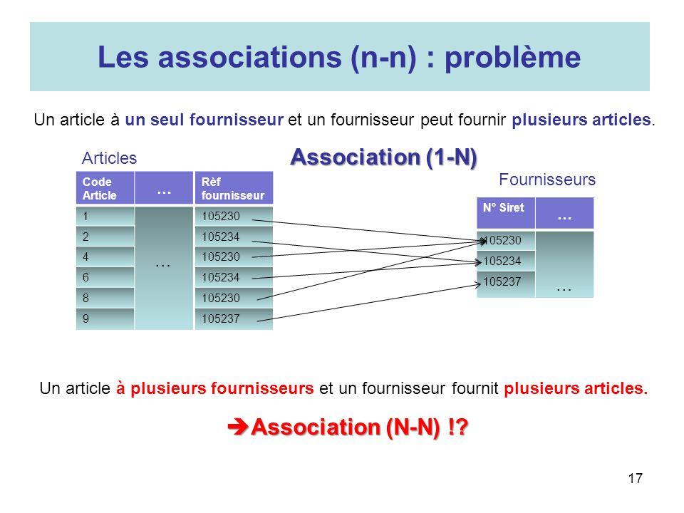 17 Les associations (n-n) : problème Un article à plusieurs fournisseurs et un fournisseur fournit plusieurs articles. Un article à un seul fournisseu