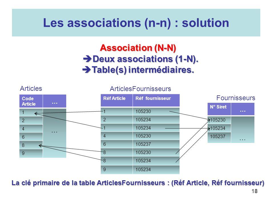 18 Les associations (n-n) : solution Code Article … 1 … 2 4 6 8 9 N° Siret … 105230 … 105234 105237 Articles Fournisseurs Association (N-N) Deux assoc
