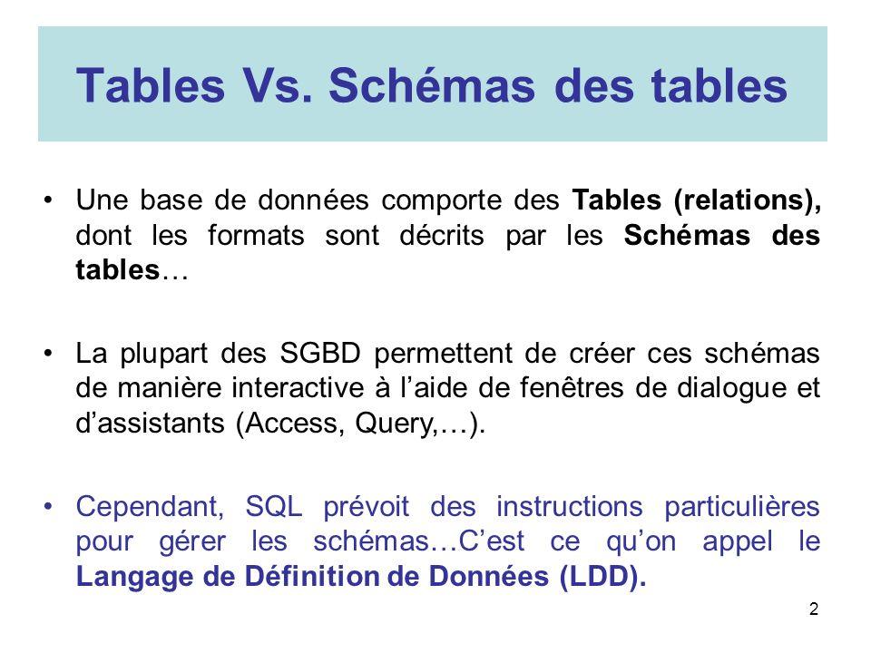 2 Tables Vs. Schémas des tables Une base de données comporte des Tables (relations), dont les formats sont décrits par les Schémas des tables… La plup