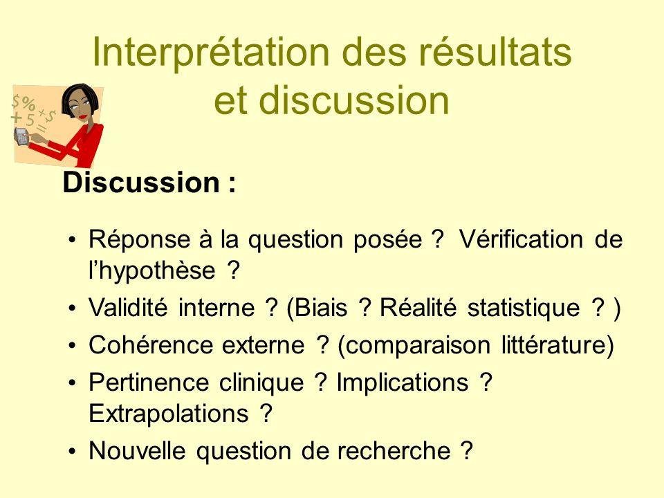 Interprétation des résultats et discussion Réponse à la question posée ? Vérification de lhypothèse ? Validité interne ? (Biais ? Réalité statistique