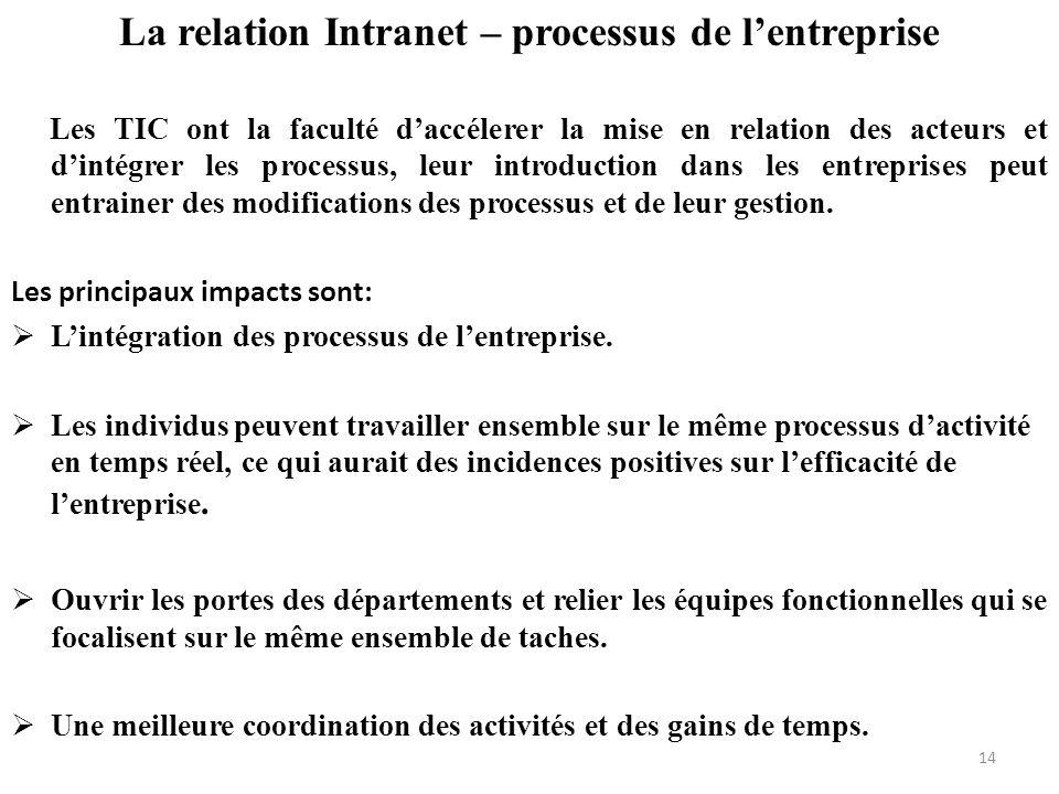 La relation Intranet – processus de lentreprise Les TIC ont la faculté daccélerer la mise en relation des acteurs et dintégrer les processus, leur int