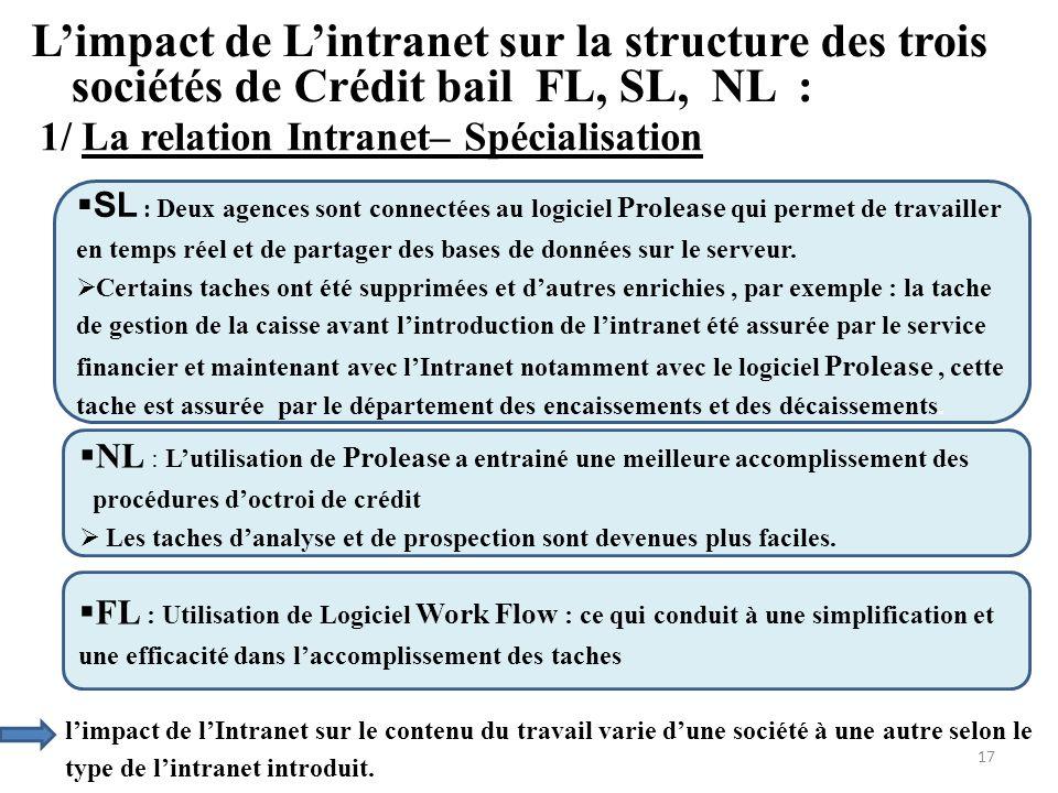 Limpact de Lintranet sur la structure des trois sociétés de Crédit bail FL, SL, NL : 1/ La relation Intranet– Spécialisation SL : Deux agences sont co