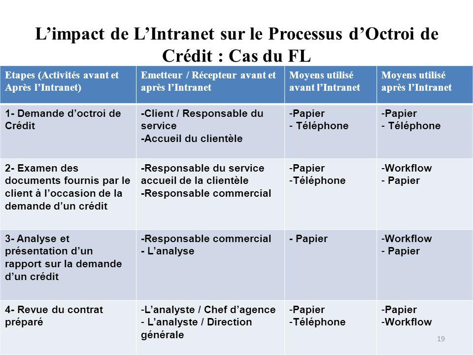 Limpact de LIntranet sur le Processus dOctroi de Crédit : Cas du FL Etapes (Activités avant et Après lIntranet) Emetteur / Récepteur avant et après lI