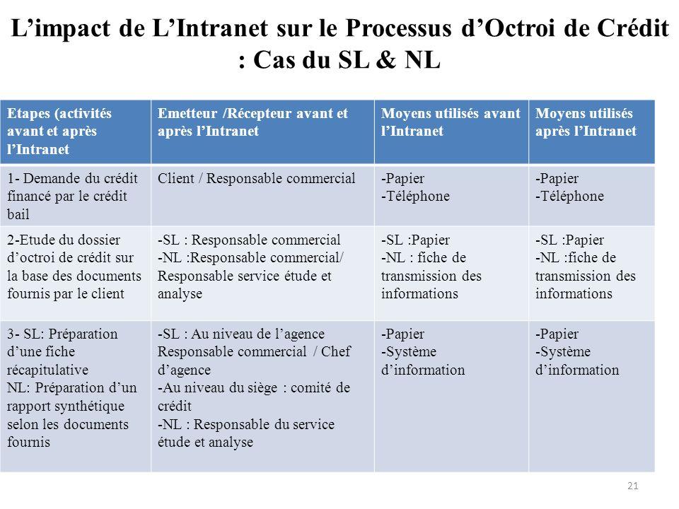 Limpact de LIntranet sur le Processus dOctroi de Crédit : Cas du SL & NL Etapes (activités avant et après lIntranet Emetteur /Récepteur avant et après