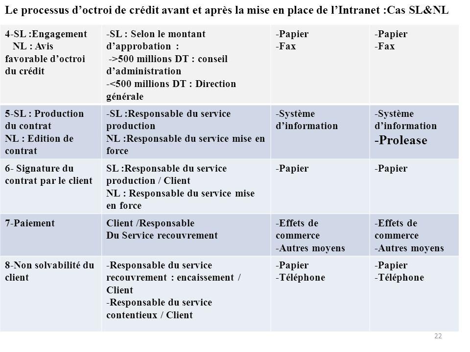 4-SL :Engagement NL : Avis favorable doctroi du crédit -SL : Selon le montant dapprobation : ->500 millions DT : conseil dadministration -<500 million