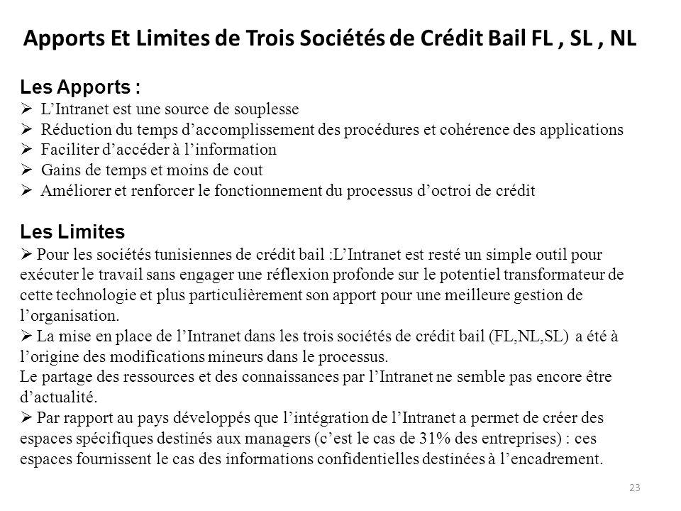Apports Et Limites de Trois Sociétés de Crédit Bail FL, SL, NL Les Apports : LIntranet est une source de souplesse Réduction du temps daccomplissement