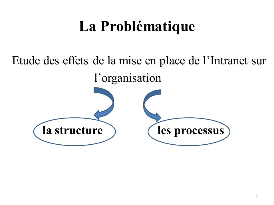 La Problématique Etude des effets de la mise en place de lIntranet sur lorganisation la structure les processus 4