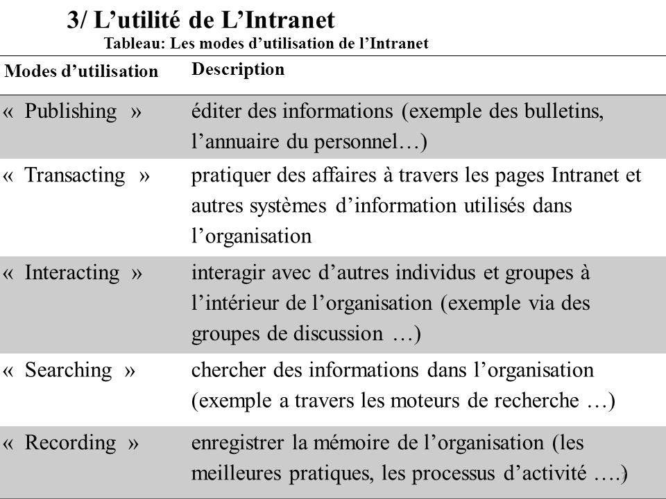 3/ Lutilité de LIntranet Modes dutilisation Description « Publishing » éditer des informations (exemple des bulletins, lannuaire du personnel…) « Tran