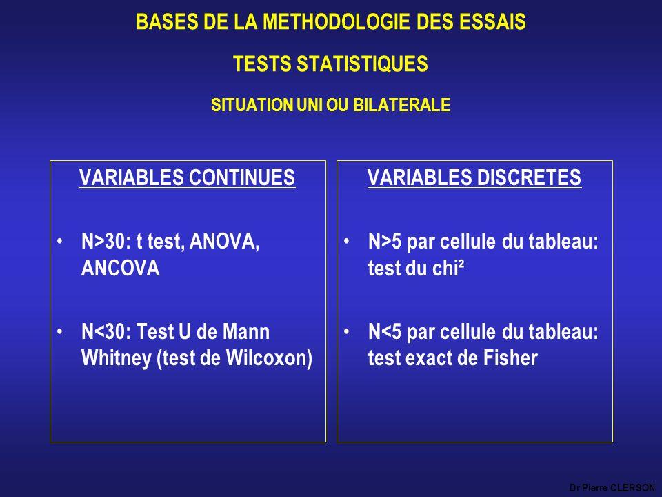 BASES DE LA METHODOLOGIE DES ESSAIS TESTS STATISTIQUES SITUATION UNI OU BILATERALE VARIABLES CONTINUES N>30: t test, ANOVA, ANCOVA N<30: Test U de Man
