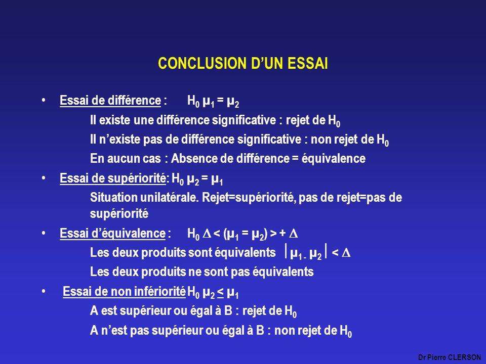 CONCLUSION DUN ESSAI Essai de différence : H 0 µ 1 = µ 2 Il existe une différence significative : rejet de H 0 Il nexiste pas de différence significat