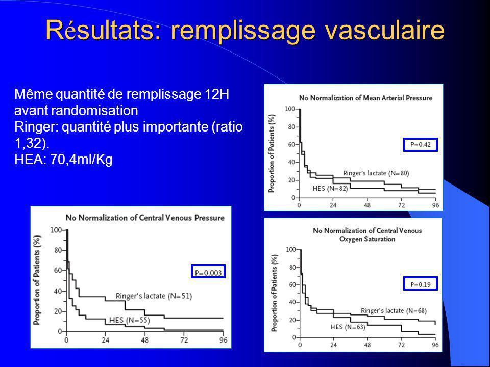 R é sultats: remplissage vasculaire Même quantité de remplissage 12H avant randomisation Ringer: quantité plus importante (ratio 1,32).