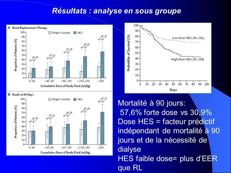 Mortalité à 90 jours: 57,6% forte dose vs 30,9% Dose HES = facteur prédictif indépendant de mortalité à 90 jours et de la nécessité de dialyse HES faible dose= plus dEER que RL Résultats : analyse en sous groupe
