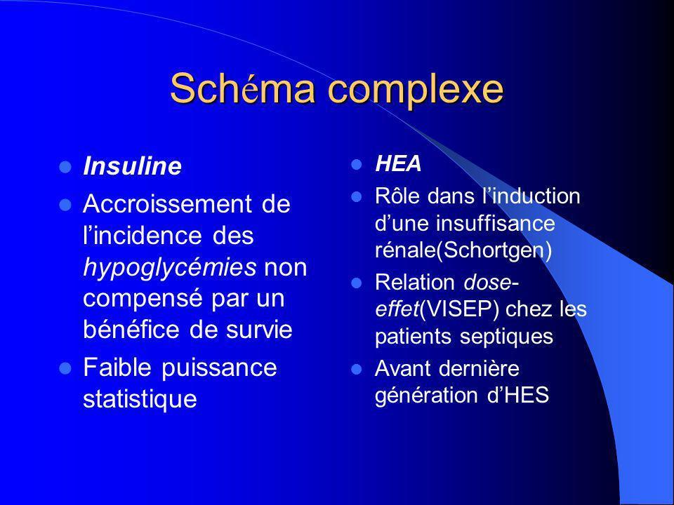 Sch é ma complexe Insuline Accroissement de lincidence des hypoglycémies non compensé par un bénéfice de survie Faible puissance statistique HEA Rôle dans linduction dune insuffisance rénale(Schortgen) Relation dose- effet(VISEP) chez les patients septiques Avant dernière génération dHES
