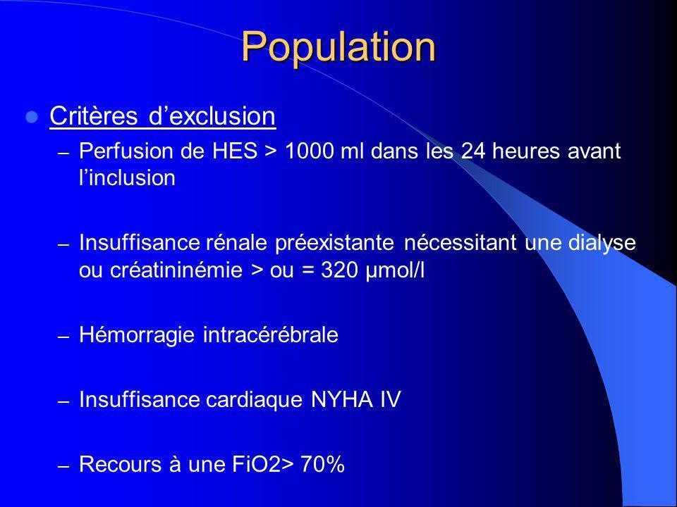 Population Critères dexclusion – Perfusion de HES > 1000 ml dans les 24 heures avant linclusion – Insuffisance rénale préexistante nécessitant une dialyse ou créatininémie > ou = 320 µmol/l – Hémorragie intracérébrale – Insuffisance cardiaque NYHA IV – Recours à une FiO2> 70%