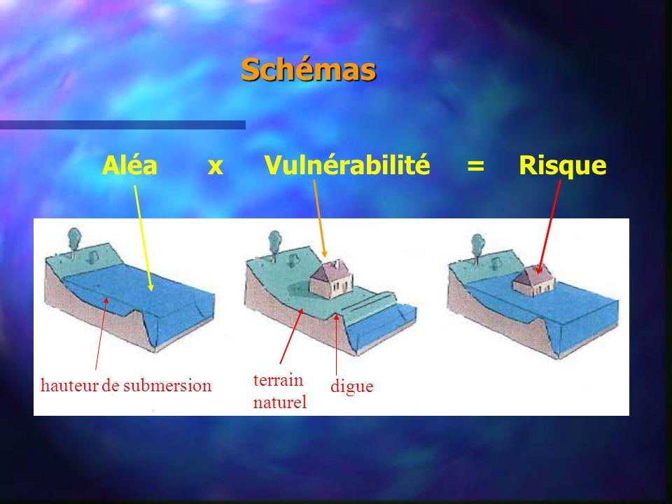 Schémas Aléa x Vulnérabilité = Risque terrain naturel digue hauteur de submersion