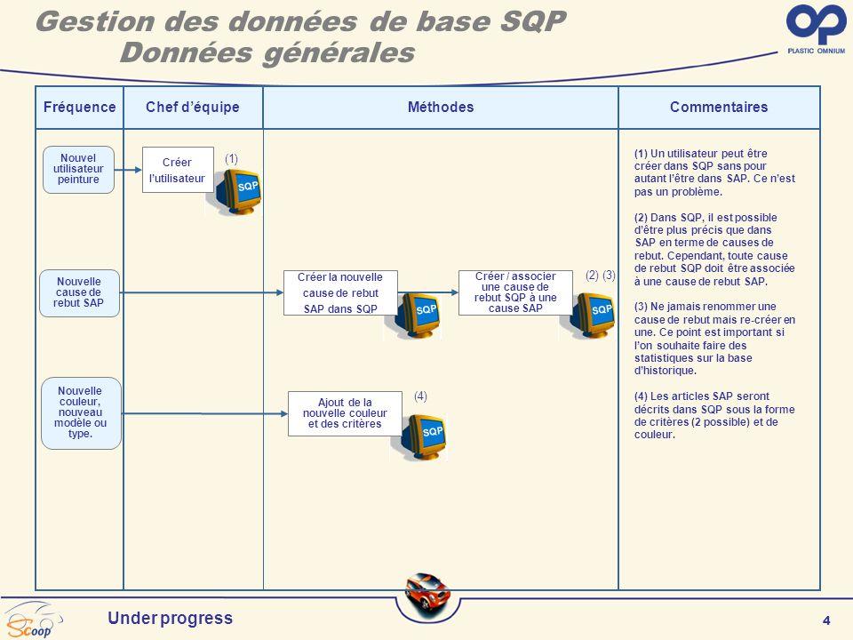 4 Under progress SQP FréquenceChef déquipeCommentaires Nouvel utilisateur peinture (1) Un utilisateur peut être créer dans SQP sans pour autant lêtre dans SAP.