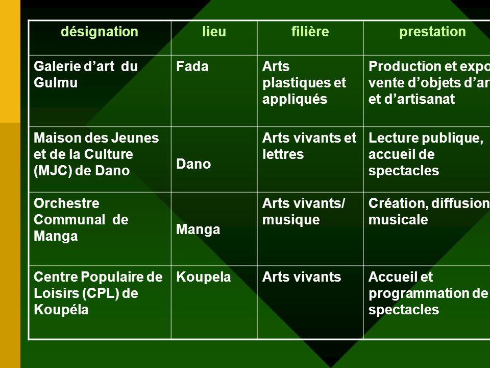 désignationlieufilièreprestation Centre de Développement culturel par le Film dAnimation OuagacinémaFormation, création/ production et diffusion Centr