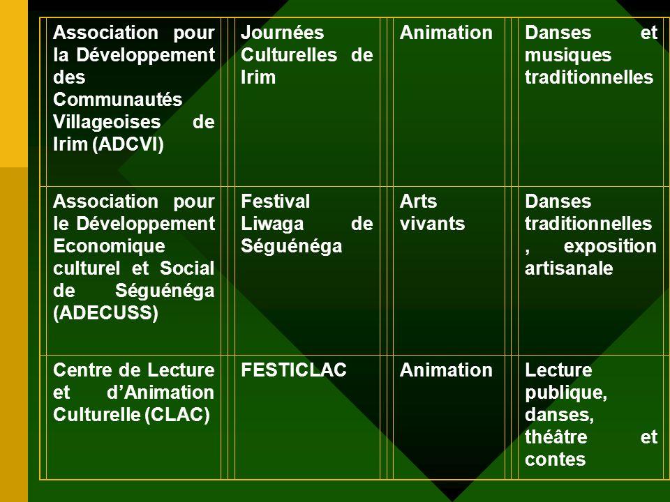 Les principaux acteurs émergents DésignationManifestation organisée FilièrePrestations offertes Association pour le Développement de Tiébélé Festival