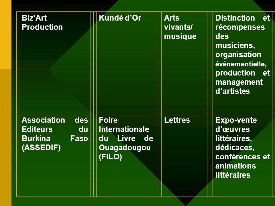Association pour la Développement des Communautés Villageoises de Irim (ADCVI) Journées Culturelles de Irim AnimationDanses et musiques traditionnelle