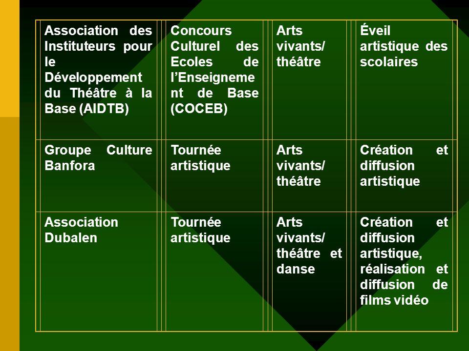 Troupe Théâtrale Wend Kuuni Tournée artistique Arts vivants/ théâtre et musique Création et diffusion artistique Groupe dAppui aux Actions de Développ