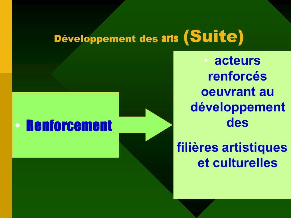 mise en place récente de structures spécialisées que sont les deux musées locaux Le Musée de la Musique dHier et dAujourdhui, à Bobo Dioulasso. un mus