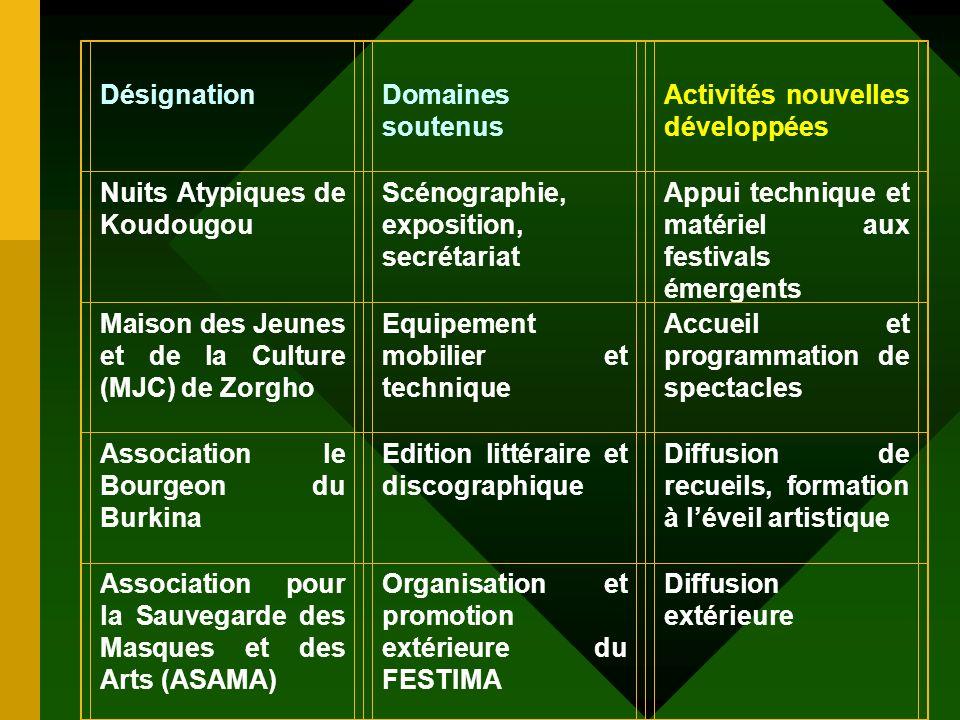 Développement des arts (Suite) Renforcement acteurs renforcés oeuvrant au développement des filières artistiques et culturelles
