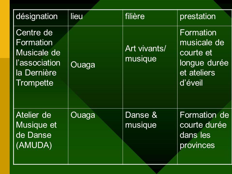 d é veloppement des fili è res artistiques et culturelles Emergence Des nouveaux acteurs de lencadrement et de la formation artistique et culturelle (