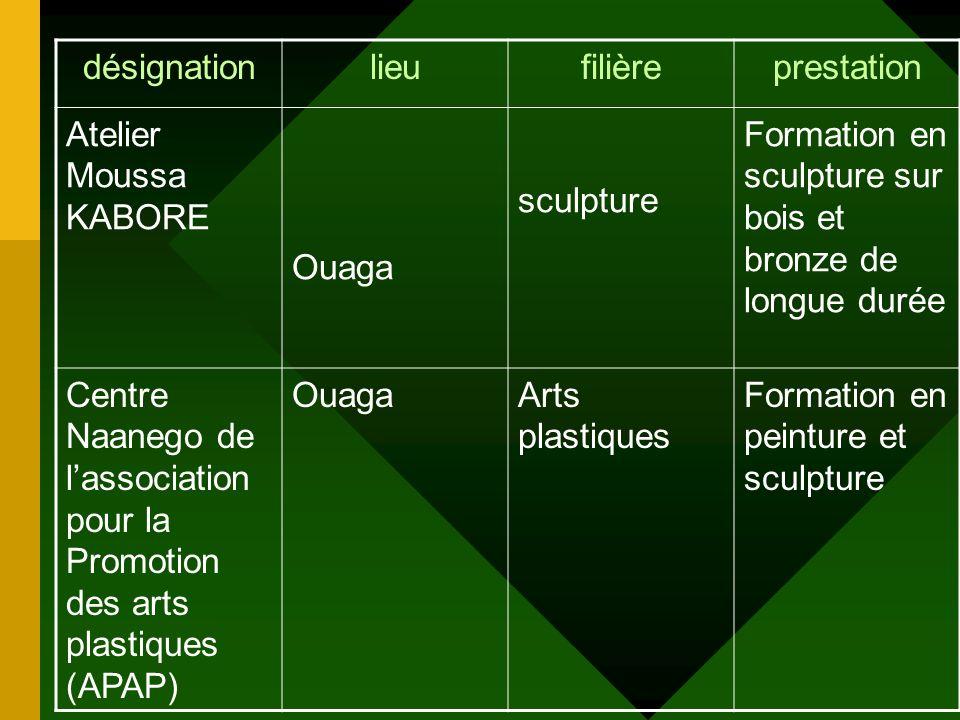 désignationlieufilièreprestation Centre de Formation Musicale de lassociation la Dernière Trompette Ouaga Art vivants/ musique Formation musicale de c