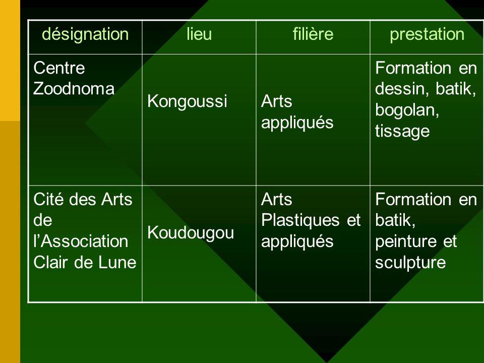 désignationlieufilièreprestation Atelier Moussa KABORE Ouaga sculpture Formation en sculpture sur bois et bronze de longue durée Centre Naanego de las