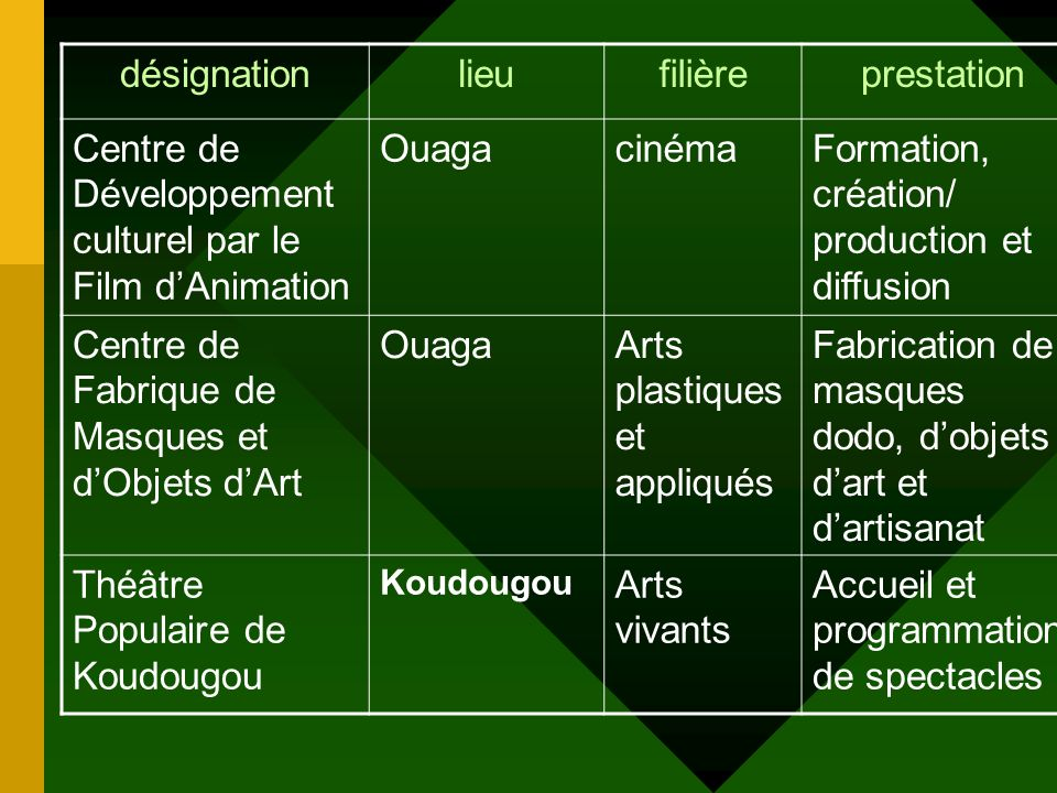 Connaissance et renforcement du secteur culturel (SUITE) Expertis e nationale prise en compte effective du secteur culturel dans les domaines dintervention de beaucoup de bureaux détudes