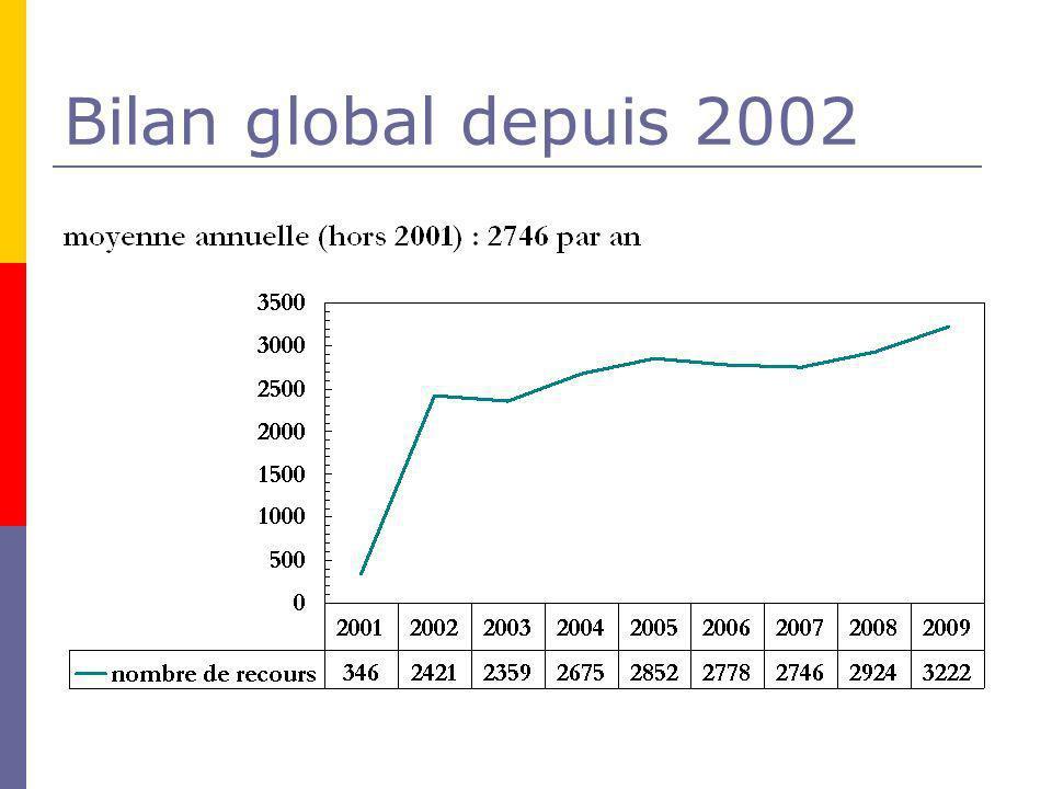 Bilan global depuis 2002