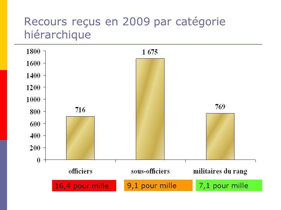 Recours reçus en 2009 par catégorie hiérarchique 16,4 pour mille 9,1 pour mille 7,1 pour mille