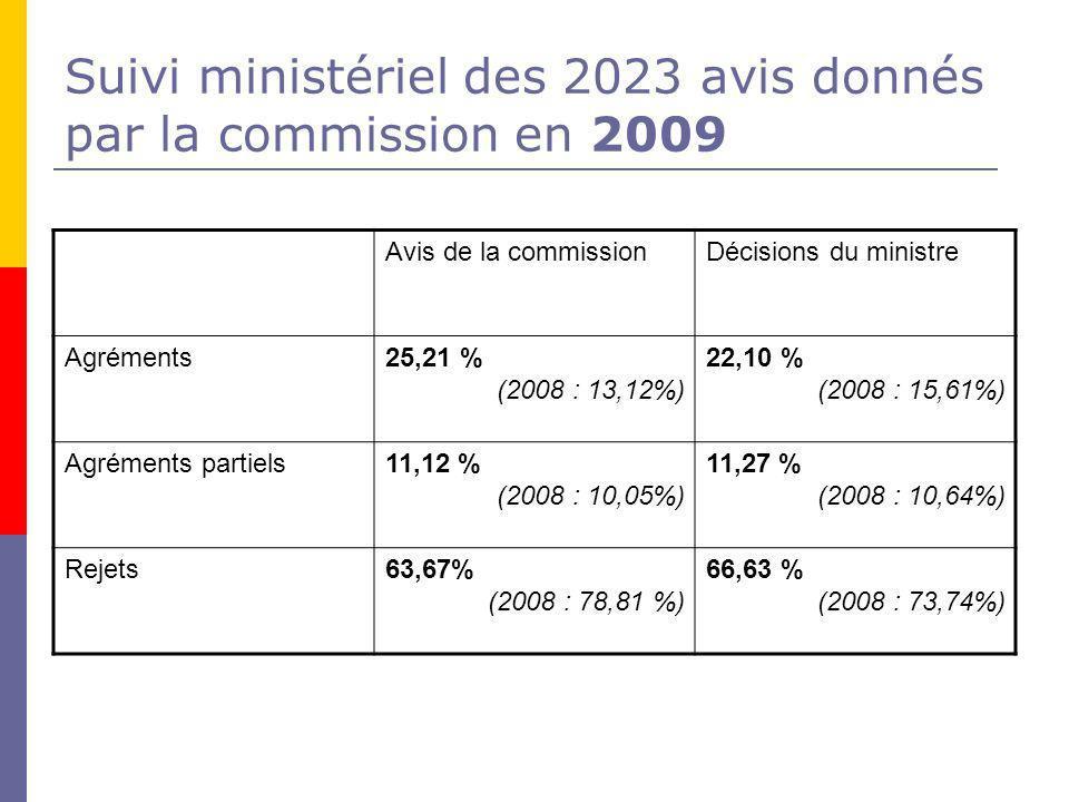 Suivi ministériel des 2023 avis donnés par la commission en 2009 Avis de la commissionDécisions du ministre Agréments25,21 % (2008 : 13,12%) 22,10 % (2008 : 15,61%) Agréments partiels11,12 % (2008 : 10,05%) 11,27 % (2008 : 10,64%) Rejets63,67% (2008 : 78,81 %) 66,63 % (2008 : 73,74%)