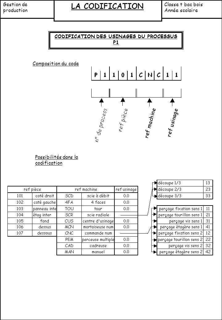 CODIFICATION DES USINAGES DU PROCESSUS P1 Composition du code Possibilités dans la codification Gestion de production LA CODIFICATION Classe t bac boi
