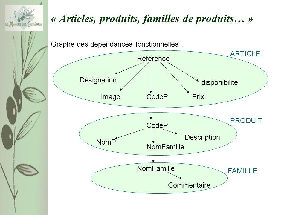FAMILLEPRODUIT ARTICLE « Articles, produits, familles de produits… » Graphe des dépendances fonctionnelles : NomFamille Commentaire CodeP NomP Descrip