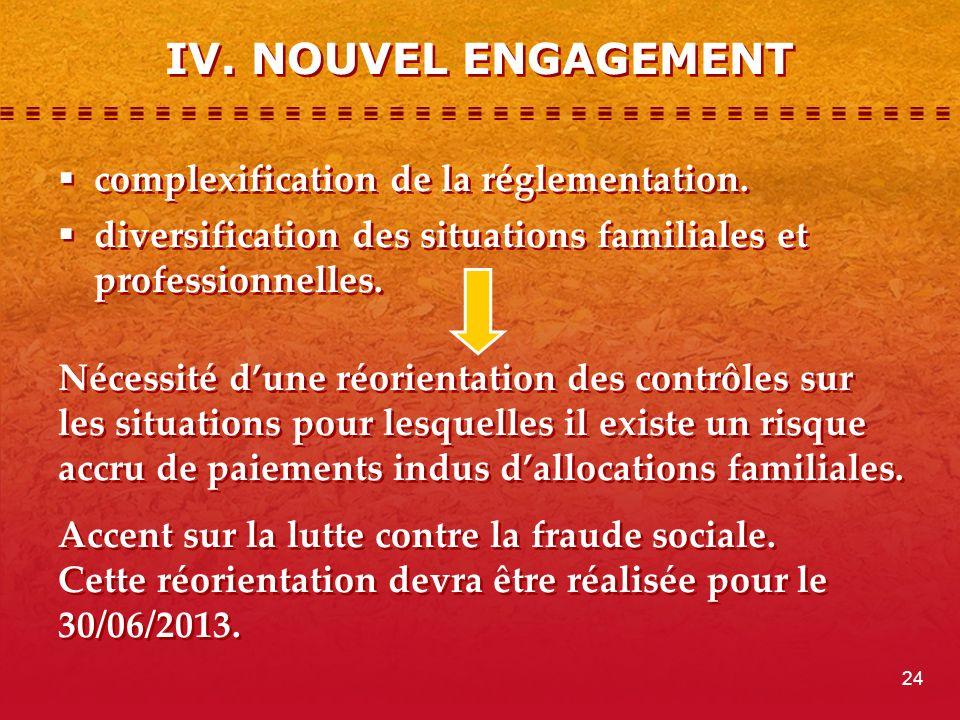 IV.NOUVEL ENGAGEMENT complexification de la réglementation.