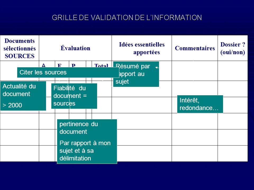 GRILLE DE VALIDATION DE LINFORMATION DocumentssélectionnésSOURCESÉvaluation Idées essentielles apportées CommentairesDossier ?(oui/non) AFPTotal Actua