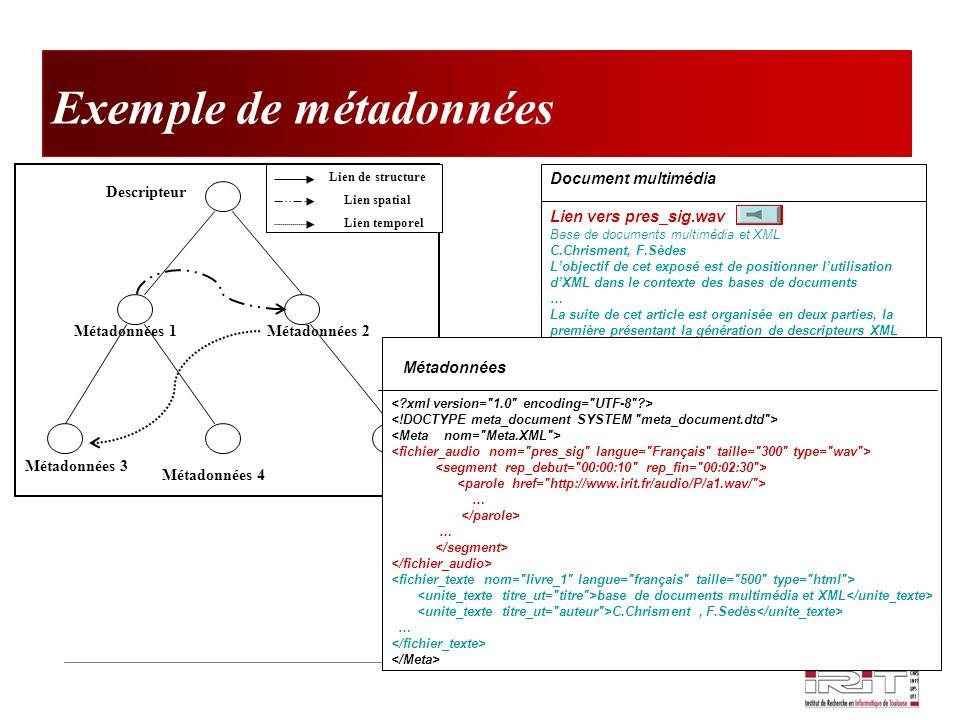 Exemple de métadonnées Document multimédia Lien vers pres_sig.wav Base de documents multimédia et XML C.Chrisment, F.Sèdes Lobjectif de cet exposé est de positionner lutilisation dXML dans le contexte des bases de documents … La suite de cet article est organisée en deux parties, la première présentant la génération de descripteurs XML associée aux deux premières fonctionnalités, et la seconde est dédiée au concept de requête multimédia dont linterprétation repose sur ces descripteurs.