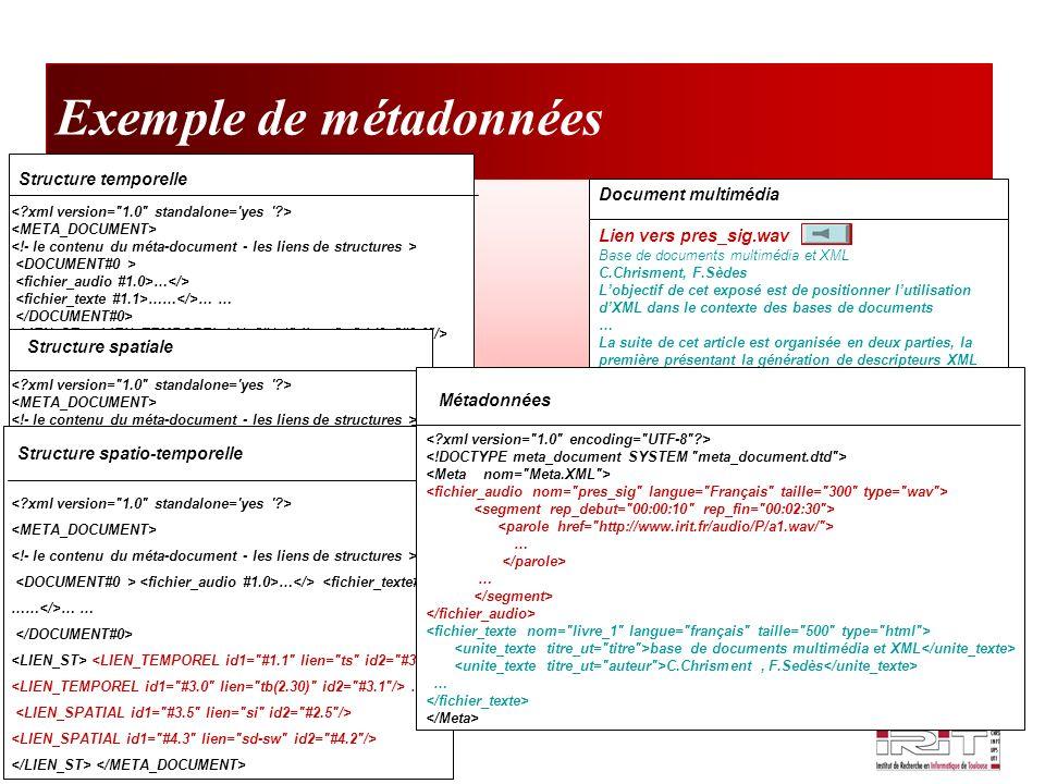 Notre problématique Utilisateurs non experts XQuery Langage dinterrogation graphique Documents multimédia Requête