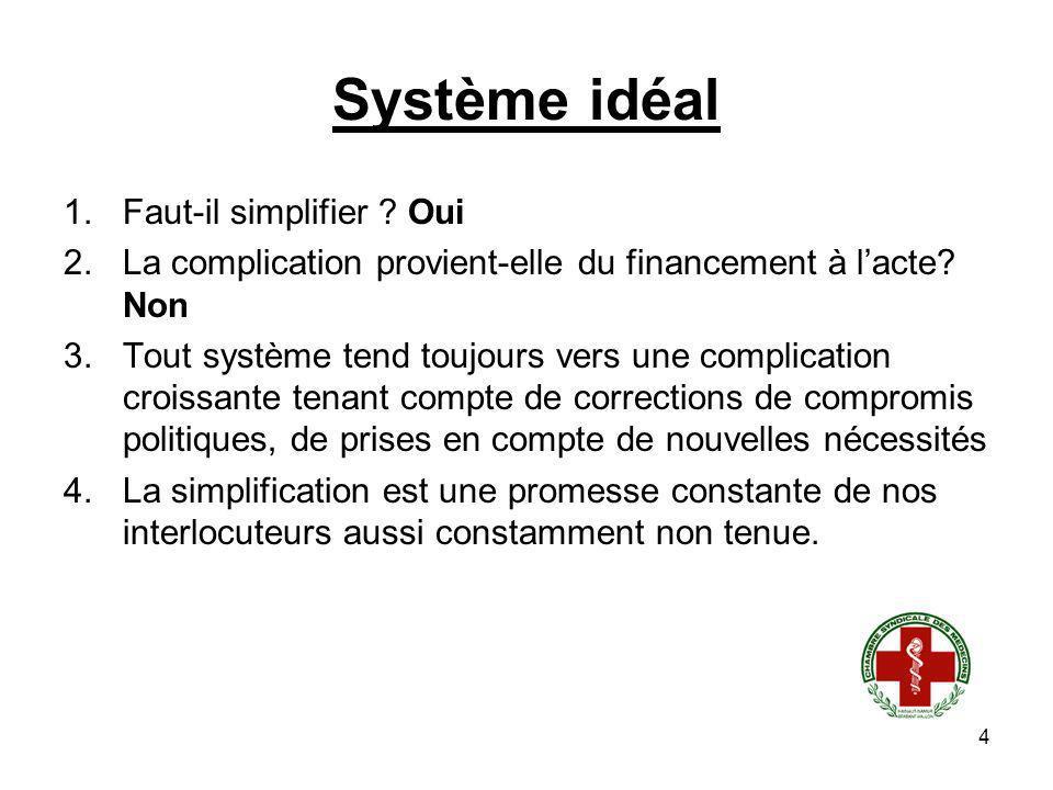4 1.Faut-il simplifier ? Oui 2.La complication provient-elle du financement à lacte? Non 3.Tout système tend toujours vers une complication croissante